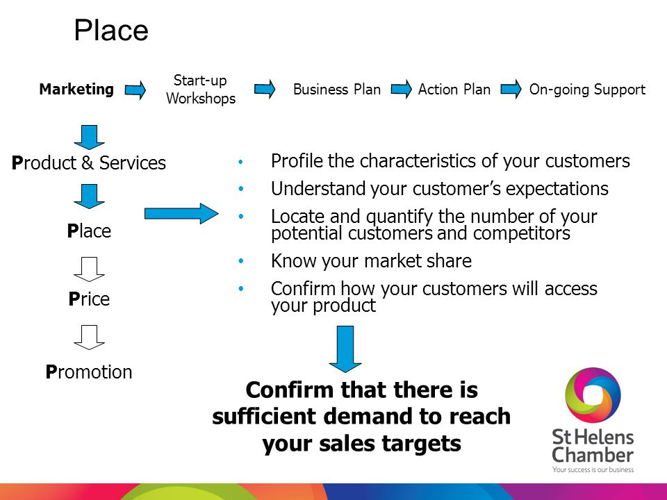 Place Confirm that there is sufficient demand to reach your sales targets Profile the characteristics of your customers Understand your customer's exp