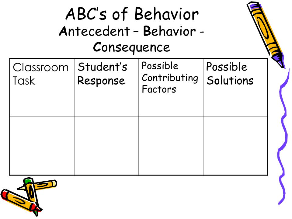 ABC's of Behavior Antecedent – Behavior - Consequence Classroom Task Student's Response Possible Contributing Factors Possible Solutions