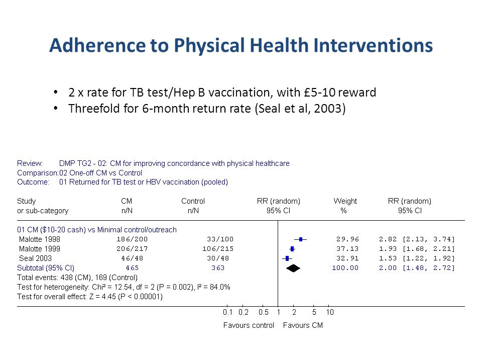 Adherence to Physical Health Interventions 2 x rate for TB test/Hep B vaccination, with £5-10 reward Threefold for 6-month return rate (Seal et al, 2003)