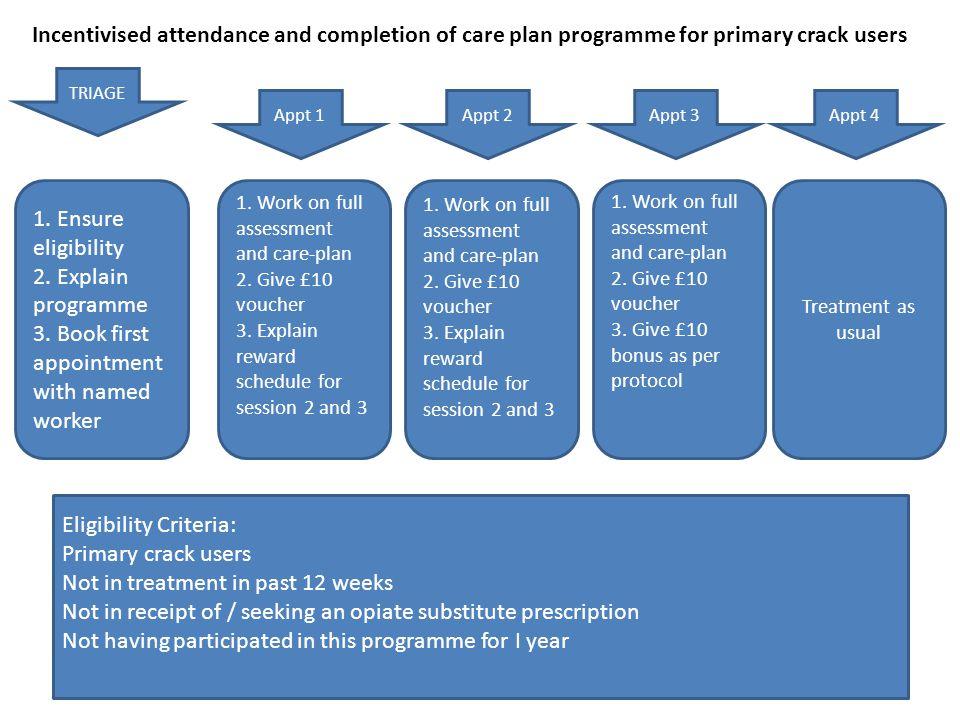 35 Reinforcement schedules Clinic privileges (Stitzer et al, 1992; 1986) Voucher reinforcement (Petry et al, 2000) Cash (Malotte et al, 1998; Seal et