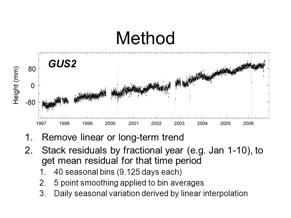 Method 1.Remove linear or long-term trend 2.Stack residuals by fractional year (e.g. Jan 1-10), to get mean residual for that time period 1.40 seasona