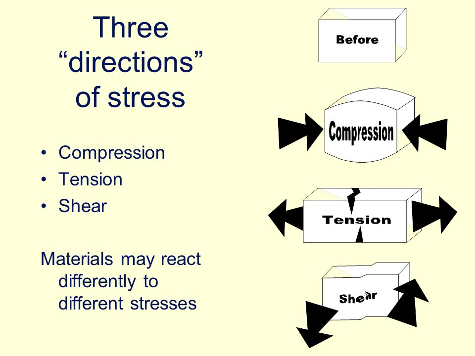 Three directions of stress Compression Tension Shear Materials may react differently to different stresses