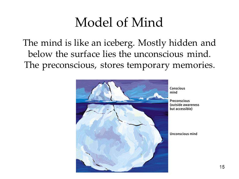 15 Model of Mind The mind is like an iceberg.