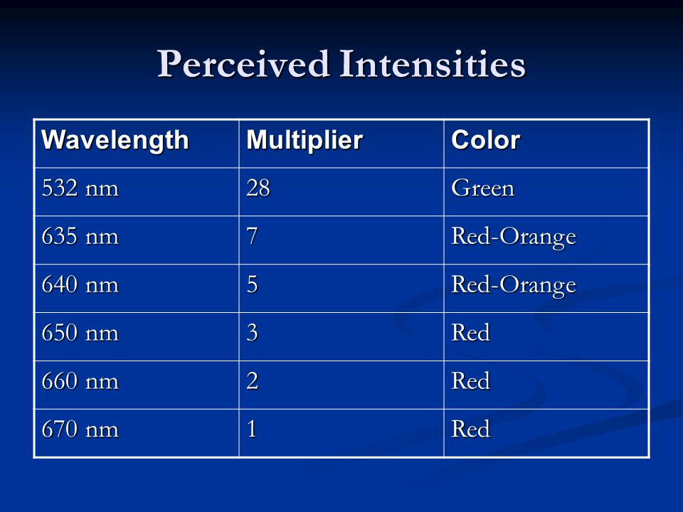 Perceived Intensities WavelengthMultiplierColor 532 nm 28Green 635 nm 7Red-Orange 640 nm 5Red-Orange 650 nm 3Red 660 nm 2Red 670 nm 1Red