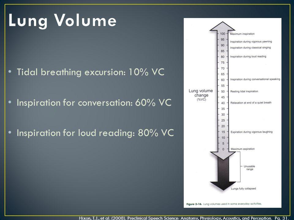 Tidal breathing excursion: 10% VC Inspiration for conversation: 60% VC Inspiration for loud reading: 80% VC Hixon, T.J., et al.