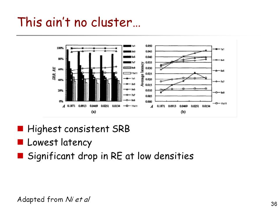 36 Adapted from Ni et al This ain't no cluster… Highest consistent SRB Lowest latency Significant drop in RE at low densities