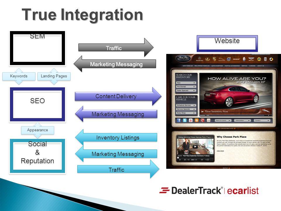 True Integration SEM SEO Social & Reputation Social & Reputation Content Delivery Traffic Marketing Messaging Inventory Listings Traffic Keywords Land