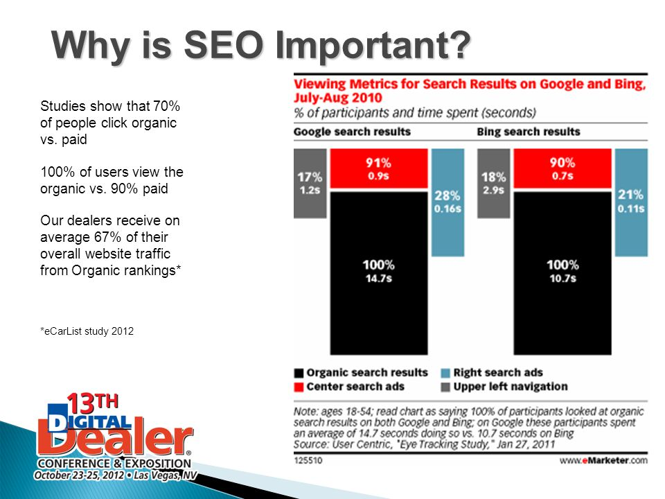 Why is SEO Important? Studies show that 70% of people click organic vs. paid 100% of users view the organic vs. 90% paid Our dealers receive on averag