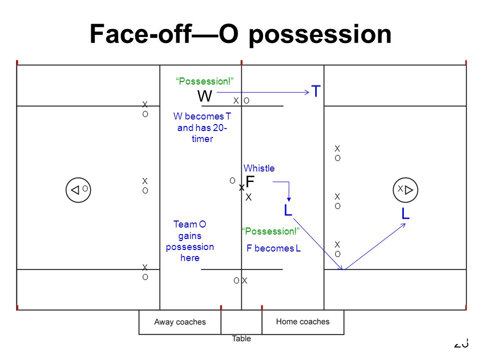 28 F W XOXOXOXOXOXO XOXOXOXOXOXO XO O X X O O X Face-off—O possession Team O gains possession here Whistle L T L F becomes L W becomes T and has 20- t