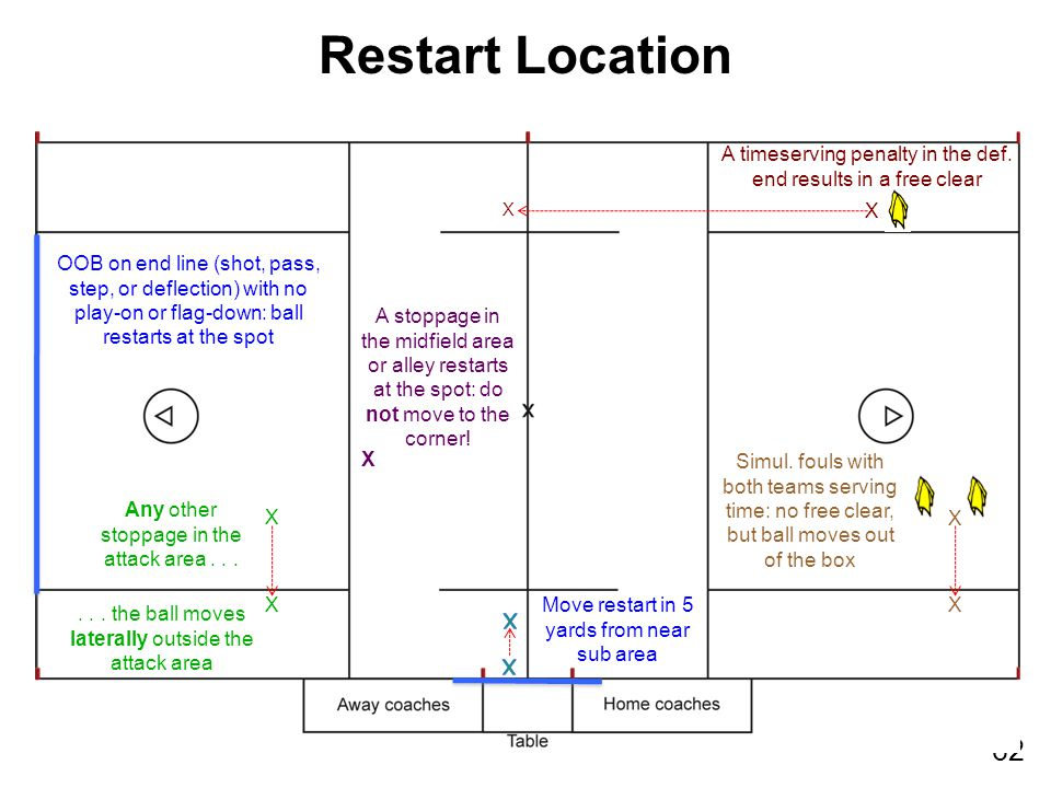 62 Restart Location OOB on end line (shot, pass, step, or deflection) with no play-on or flag-down: ball restarts at the spot... the ball moves latera