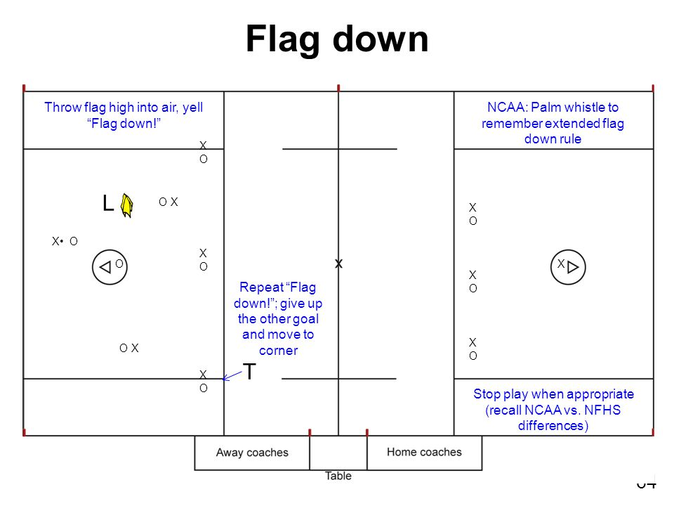 "64 XOXOXOXOXOXO XOXOXOXOXOXO XO X O O X L T Flag down Throw flag high into air, yell ""Flag down!"" Repeat ""Flag down!""; give up the other goal and move"