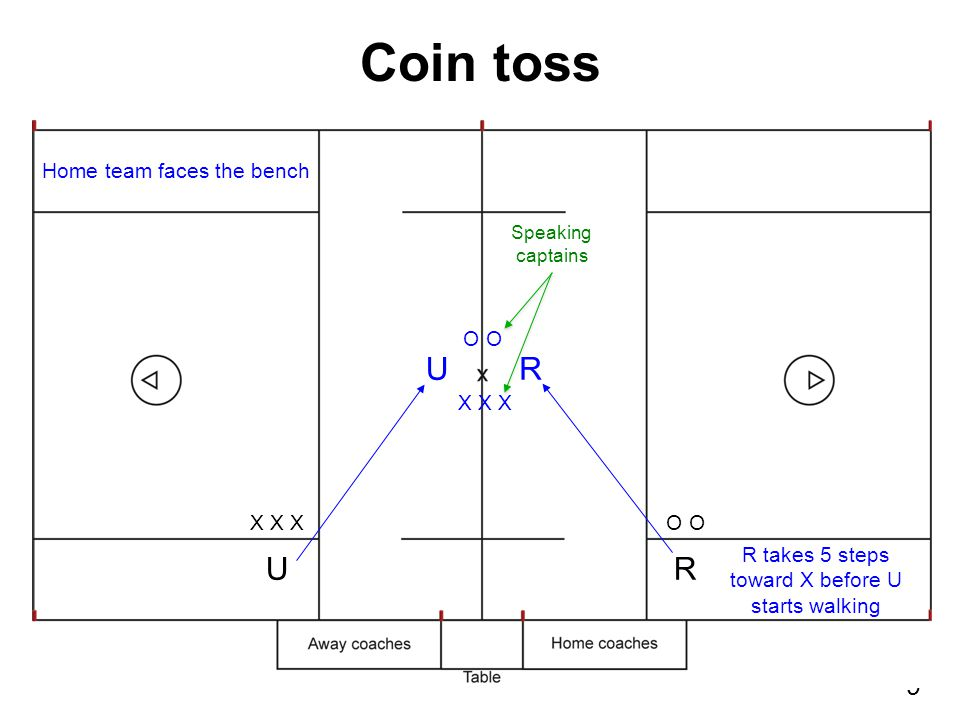 80 Watch for residual action from play Short: Loose … push … blue ball! or even Push … blue ball! Make call loud and clear, with big signals Move ball out of Zone 4 if necessary Quick restart: everyone should be in the play (exceptions: 5-count for GK out of crease, player too close on free play) Signaling possession-change fouls