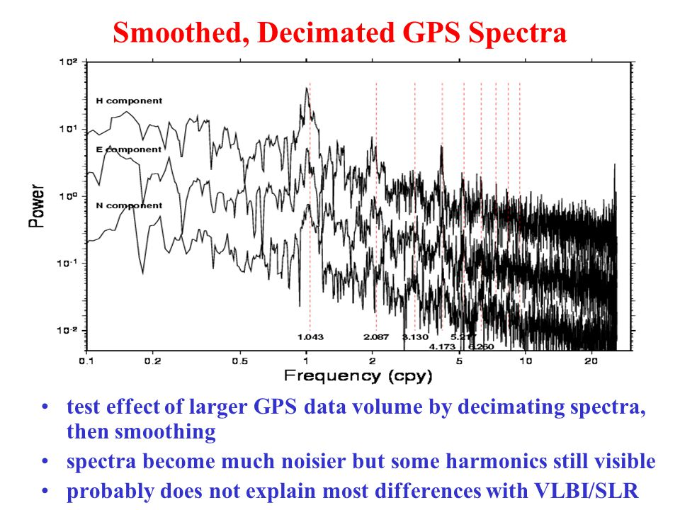Smoothed, Decimated GPS Spectra test effect of larger GPS data volume by decimating spectra, then smoothing spectra become much noisier but some harmonics still visible probably does not explain most differences with VLBI/SLR