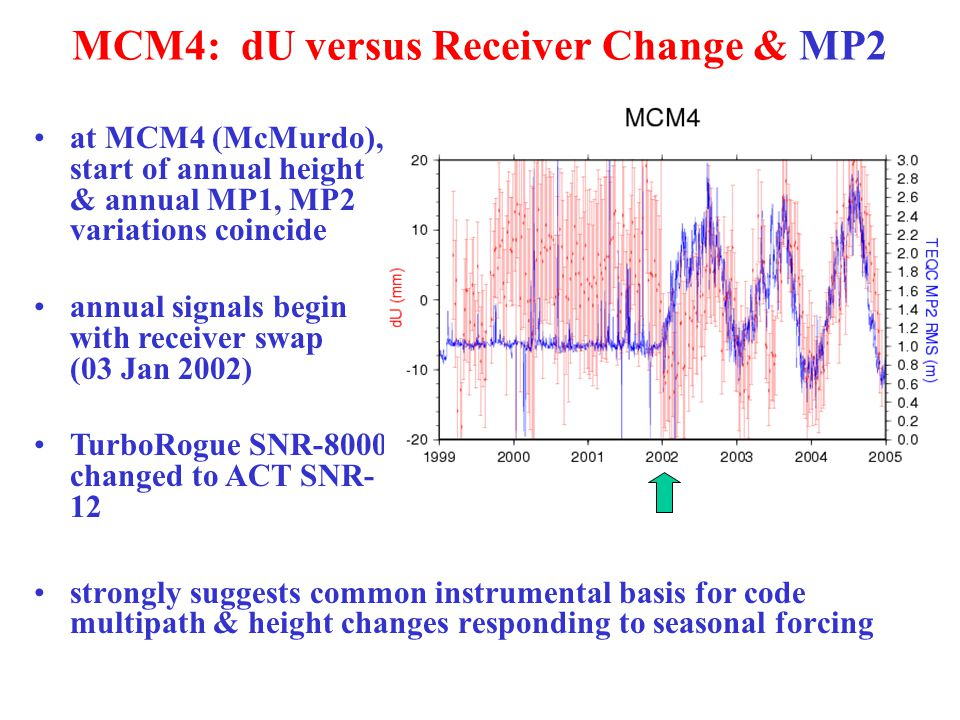 MCM4: dU versus Receiver Change & MP2 strongly suggests common instrumental basis for code multipath & height changes responding to seasonal forcing at MCM4 (McMurdo), start of annual height & annual MP1, MP2 variations coincide annual signals begin with receiver swap (03 Jan 2002) TurboRogue SNR-8000 changed to ACT SNR- 12