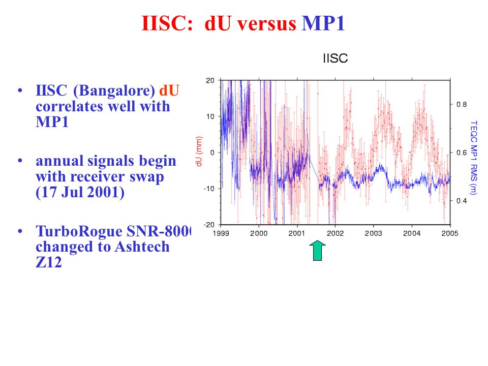 IISC: dU versus MP1 IISC (Bangalore) dU correlates well with MP1 annual signals begin with receiver swap (17 Jul 2001) TurboRogue SNR-8000 changed to Ashtech Z12