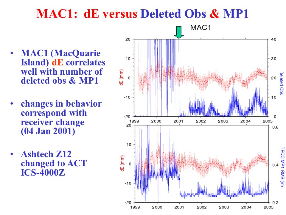MAC1: dE versus Deleted Obs & MP1 MAC1 (MacQuarie Island) dE correlates well with number of deleted obs & MP1 changes in behavior correspond with receiver change (04 Jan 2001) Ashtech Z12 changed to ACT ICS-4000Z