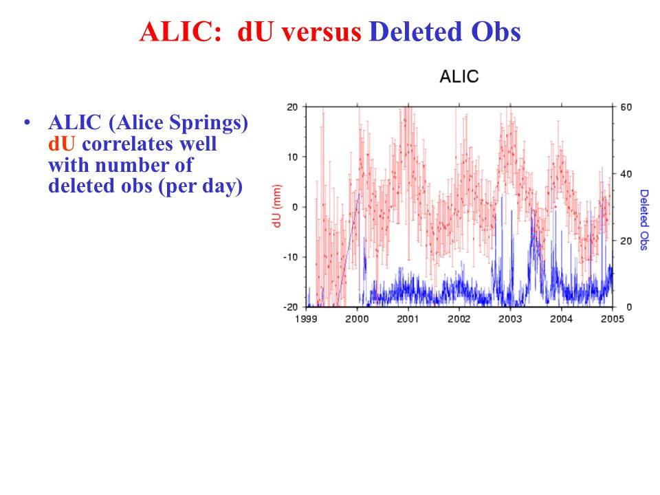 ALIC: dU versus Deleted Obs ALIC (Alice Springs) dU correlates well with number of deleted obs (per day)