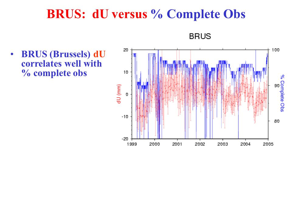 BRUS: dU versus % Complete Obs BRUS (Brussels) dU correlates well with % complete obs