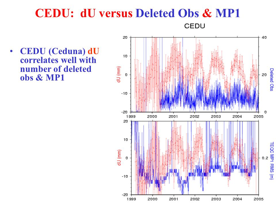 CEDU: dU versus Deleted Obs & MP1 CEDU (Ceduna) dU correlates well with number of deleted obs & MP1