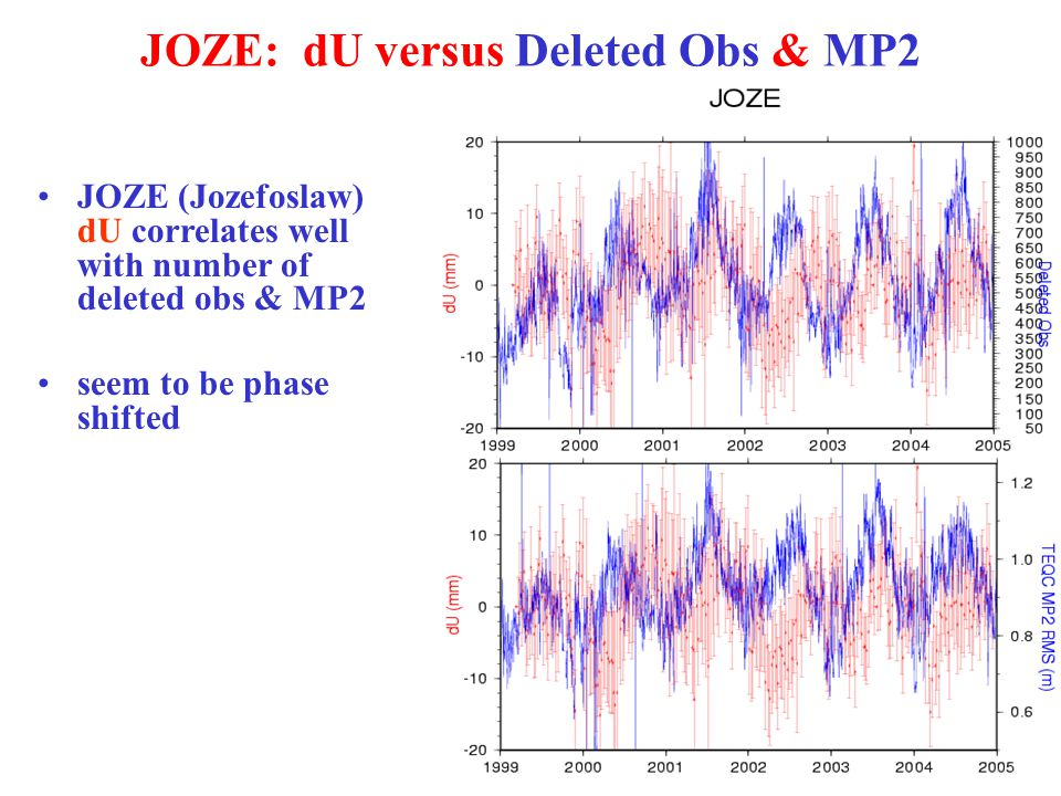 JOZE: dU versus Deleted Obs & MP2 JOZE (Jozefoslaw) dU correlates well with number of deleted obs & MP2 seem to be phase shifted
