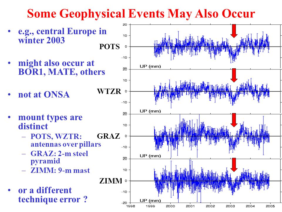 Some Geophysical Events May Also Occur POTS e.g., central Europe in winter 2003 might also occur at BOR1, MATE, others not at ONSA mount types are distinct –POTS, WZTR: antennas over pillars –GRAZ: 2-m steel pyramid –ZIMM: 9-m mast or a different technique error .