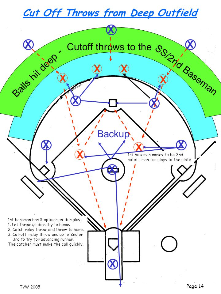 Page 14 TVW 2005 Cut Off Throws from Deep Outfield X X X X X X X X X Balls hit deep - SS/2nd Baseman Cutoff throws to the Backup X X XX 1st baseman moves to be 2nd cutoff man for plays to the plate X X 1st baseman has 3 options on this play: 1.