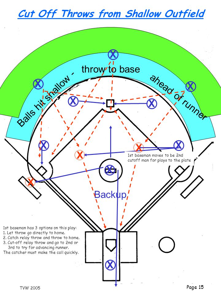 Page 15 TVW 2005 Cut Off Throws from Shallow Outfield X X X X X X X X X Balls hit shallow - ahead of runner throw to base Backup X 1st baseman moves t