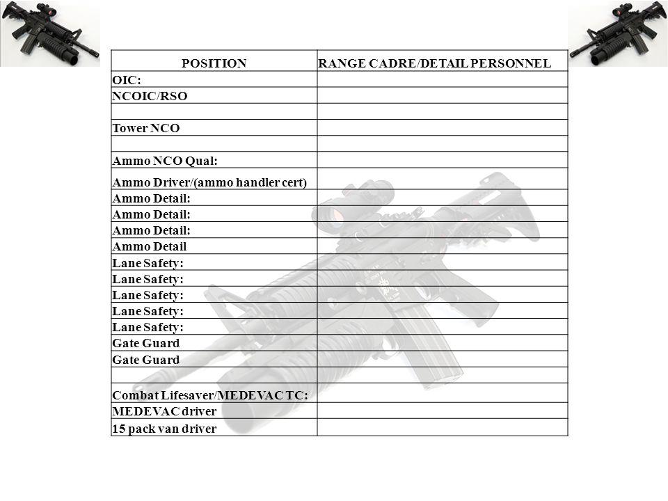 POSITIONRANGE CADRE/DETAIL PERSONNEL OIC: NCOIC/RSO Tower NCO Ammo NCO Qual: Ammo Driver/(ammo handler cert) Ammo Detail: Ammo Detail Lane Safety: Gat