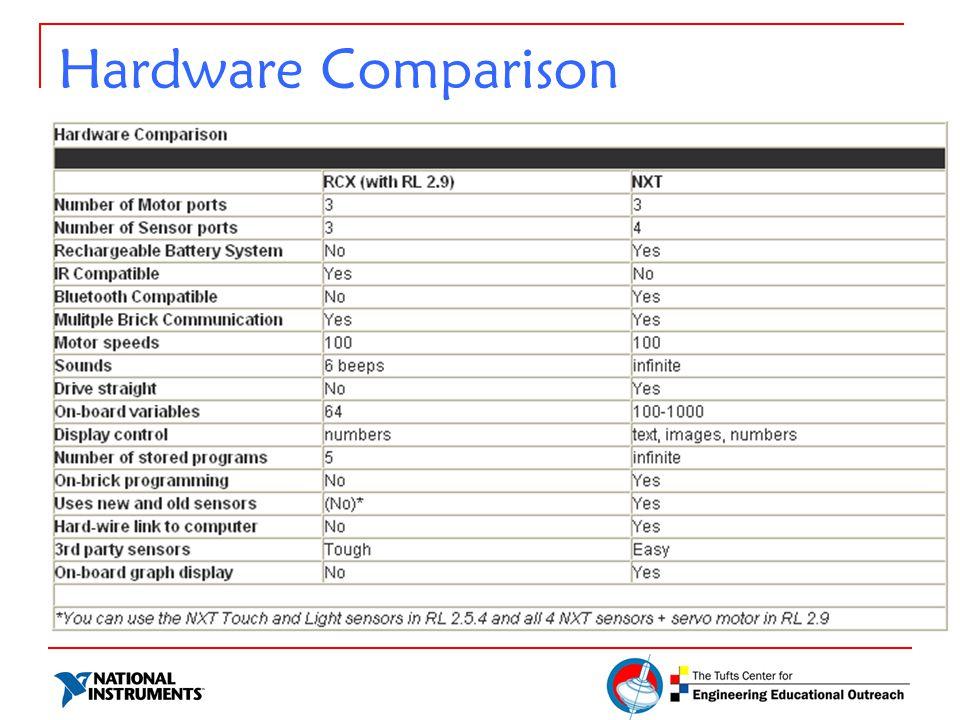 Hardware Comparison