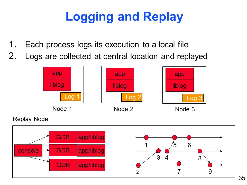 35 1 2 34 56 7 8 9 Logging and Replay 1. Each process logs its execution to a local file 2.