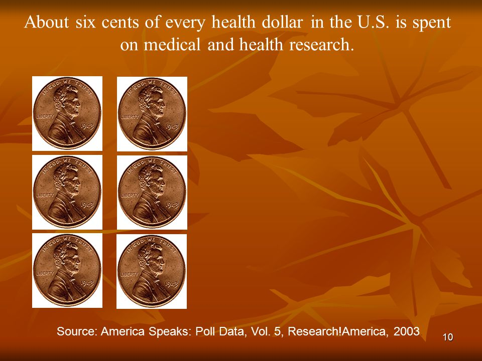 10 About six cents of every health dollar in the U.S. is spent on medical and health research. Source: America Speaks: Poll Data, Vol. 5, Research!Ame