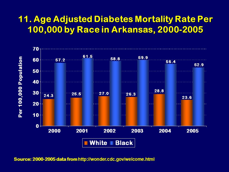 11. Age Adjusted Diabetes Mortality Rate Per 100,000 by Race in Arkansas, 2000-2005 Source: 2000-2005 data from http://wonder.cdc.gov/welcome.html