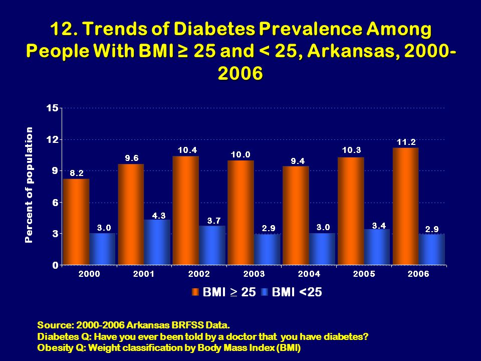 12. Trends of Diabetes Prevalence Among People With BMI ≥ 25 and < 25, Arkansas, 2000- 2006 Source: 2000-2006 Arkansas BRFSS Data. Diabetes Q: Have yo