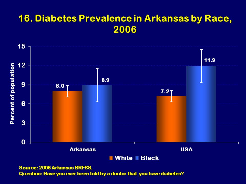 16. Diabetes Prevalence in Arkansas by Race, 2006 Source: 2006 Arkansas BRFSS.