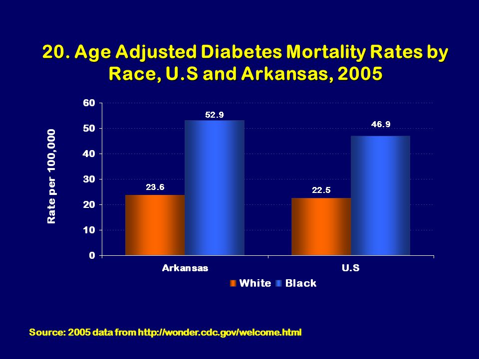 20. Age Adjusted Diabetes Mortality Rates by Race, U.S and Arkansas, 2005 Source: 2005 data from http://wonder.cdc.gov/welcome.html