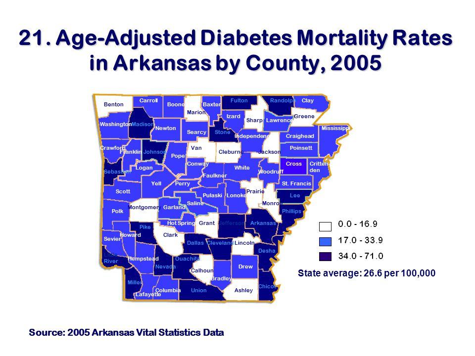 21. Age-Adjusted Diabetes Mortality Rates in Arkansas by County, 2005 Source: 2005 Arkansas Vital Statistics Data BaxterBenton Carroll Boone Marion Fu