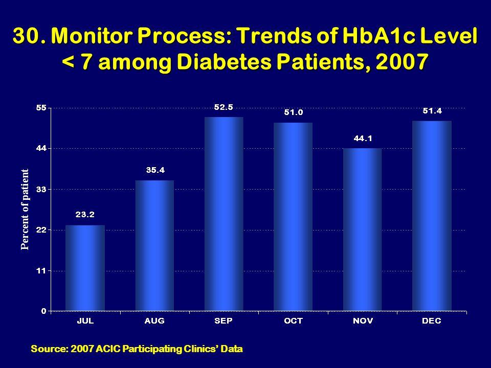 30. Monitor Process: Trends of HbA1c Level < 7 among Diabetes Patients, 2007 Source: 2007 ACIC Participating Clinics' Data