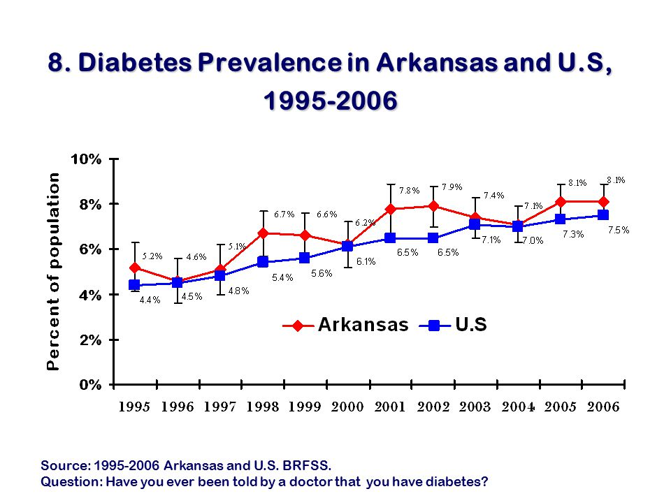 8. Diabetes Prevalence in Arkansas and U.S, 1995-2006 Source: 1995-2006 Arkansas and U.S.