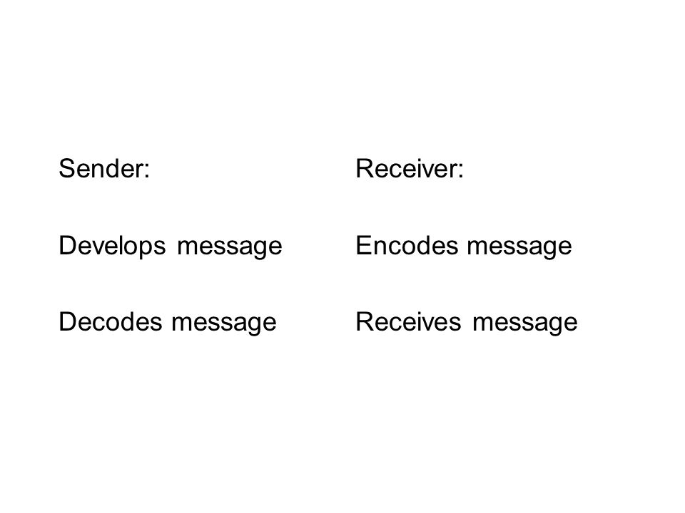 Sender: Develops message Decodes message Receiver: Encodes message Receives message