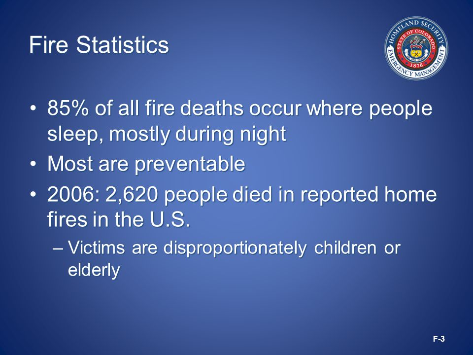 Fire Statistics 85% of all fire deaths occur where people sleep, mostly during night85% of all fire deaths occur where people sleep, mostly during night Most are preventableMost are preventable 2006: 2,620 people died in reported home fires in the U.S.2006: 2,620 people died in reported home fires in the U.S.