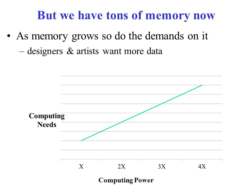 But we have tons of memory now Computing Power As memory grows so do the demands on it –designers & artists want more data
