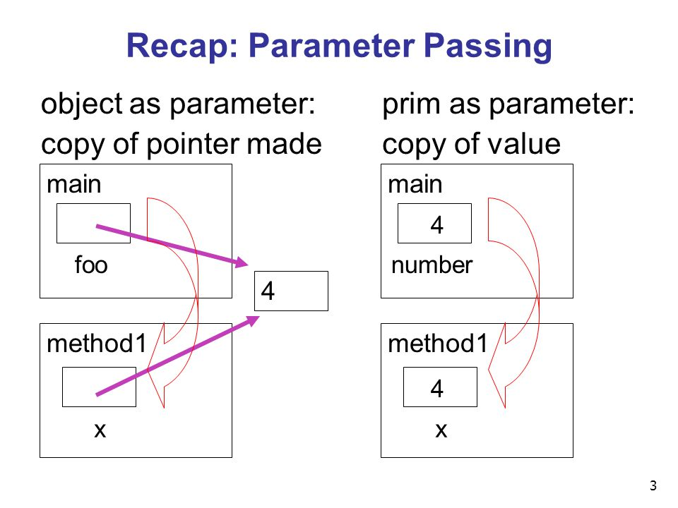 3 Recap: Parameter Passing main method1 4 object as parameter: copy of pointer made x foo main method1 prim as parameter: copy of value x number 4 4