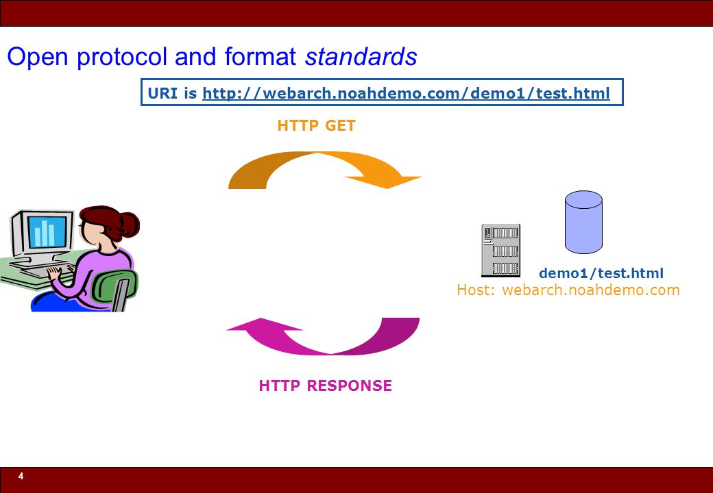 © 2010 Noah Mendelsohn 4 Open protocol and format standards HTTP GET HTTP RESPONSE URI is http://webarch.noahdemo.com/demo1/test.html demo1/test.html Host: webarch.noahdemo.com
