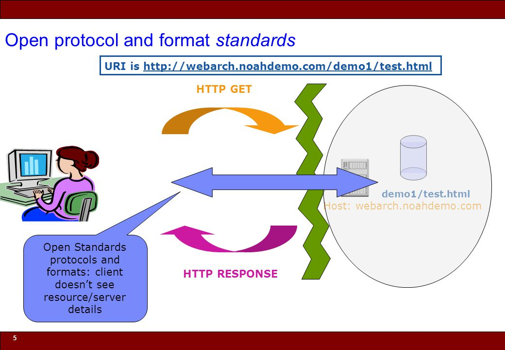 © 2010 Noah Mendelsohn 6 Open protocol and format standards HTTP GET HTTP RESPONSE URI is http://webarch.noahdemo.com/demo1/test.html demo1/test.html Host: webarch.noahdemo.com Open Standards protocols and formats: server supports any client