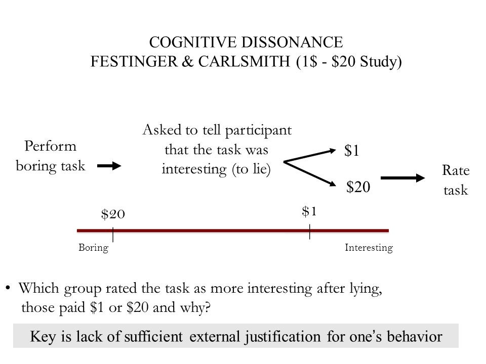 COGNITIVE DISSONANCE FESTINGER & CARLSMITH (1$ - $20 Study) Which group rated the task as more interesting after lying, those paid $1 or $20 and why?