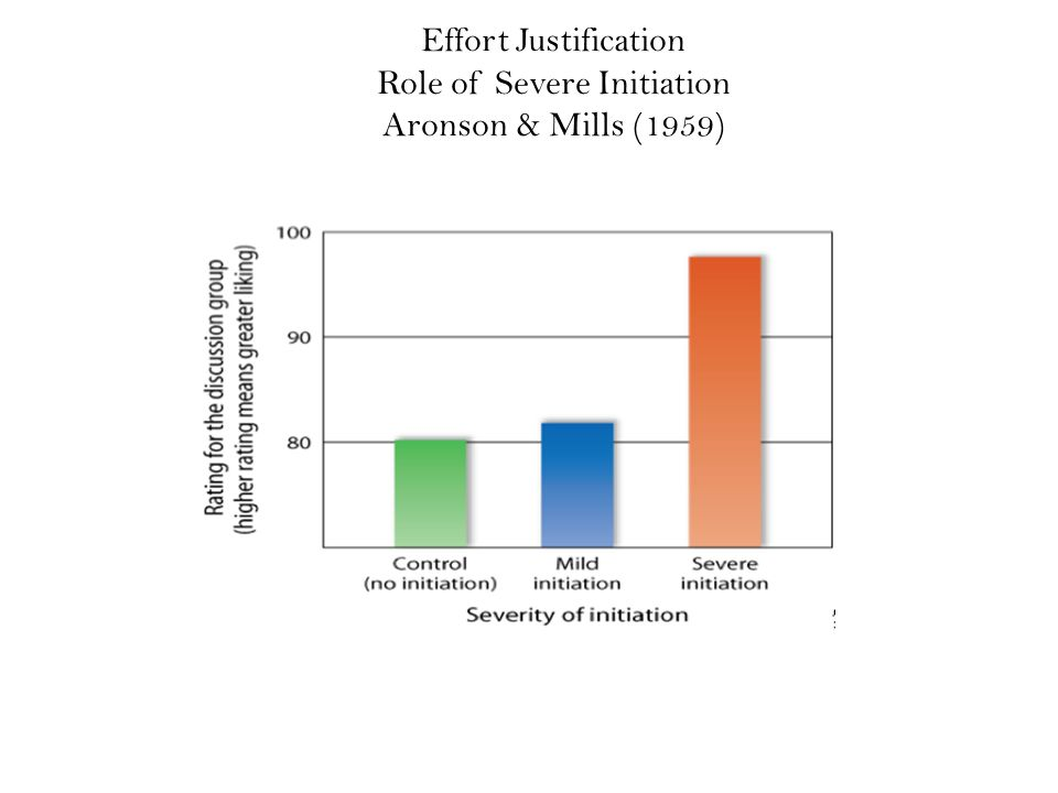 Effort Justification Role of Severe Initiation Aronson & Mills (1959)