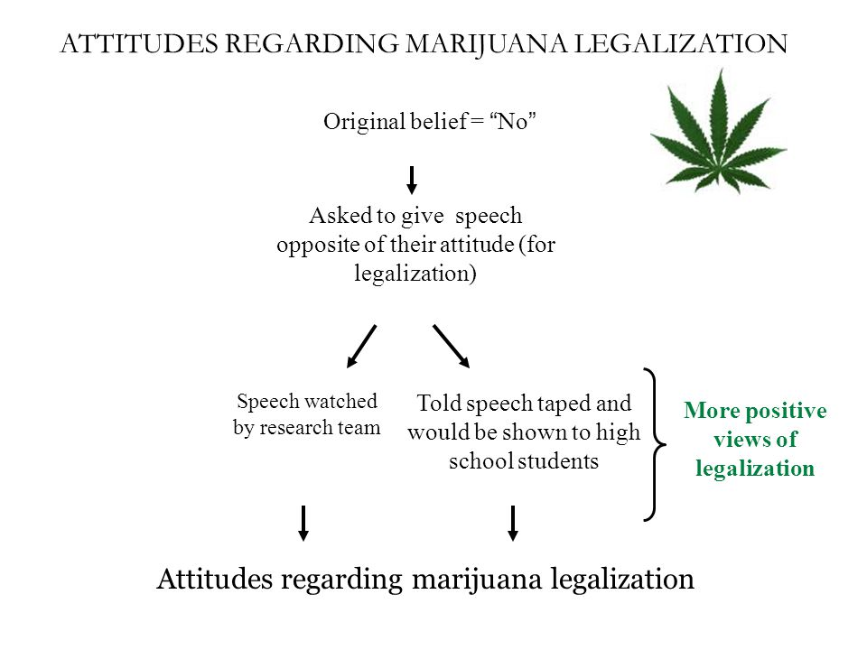 ATTITUDES REGARDING MARIJUANA LEGALIZATION Original belief = No Asked to give speech opposite of their attitude (for legalization) Speech watched by research team Told speech taped and would be shown to high school students Attitudes regarding marijuana legalization More positive views of legalization