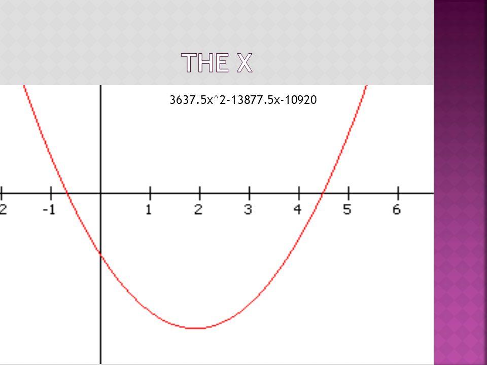 3637.5x^2-13877.5x-10920