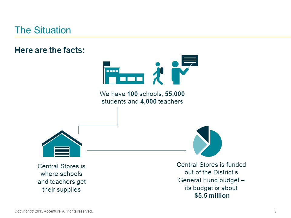 Here are the facts: The Situation Copyright © 2015 Accenture All rights reserved.3 Central Stores is funded out of the District's General Fund budget – its budget is about $5.5 million We have 100 schools, 55,000 students and 4,000 teachers Central Stores is where schools and teachers get their supplies