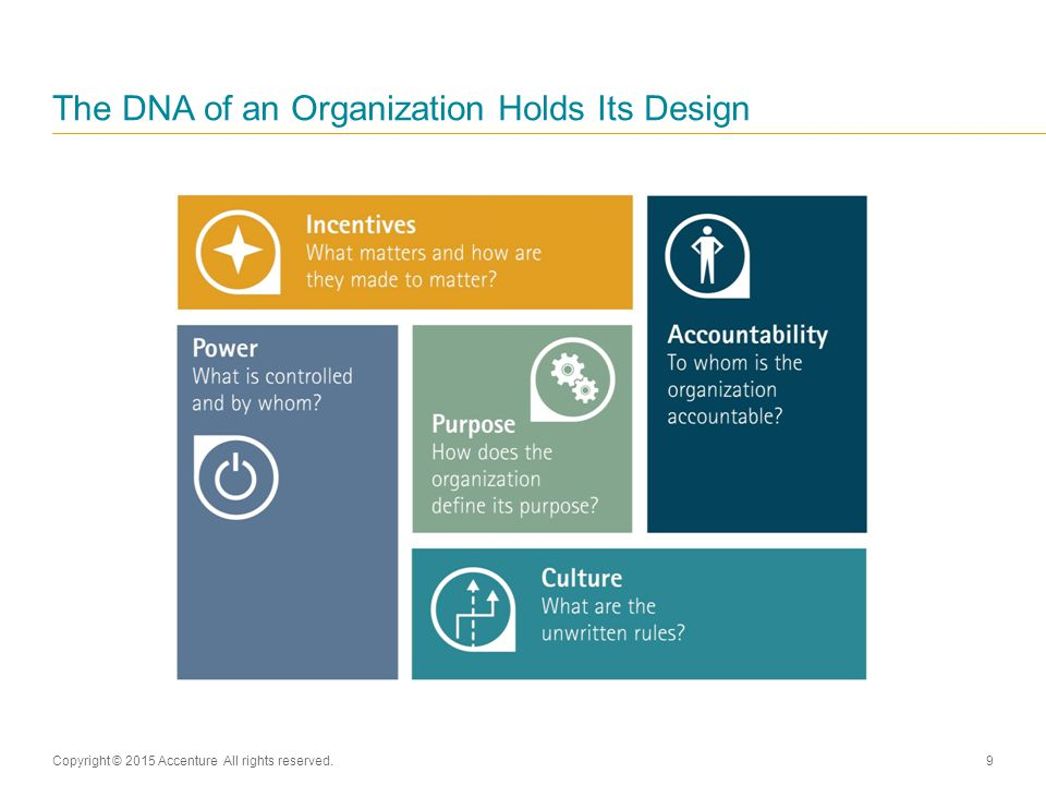 The DNA of an Organization Holds Its Design Copyright © 2015 Accenture All rights reserved.9